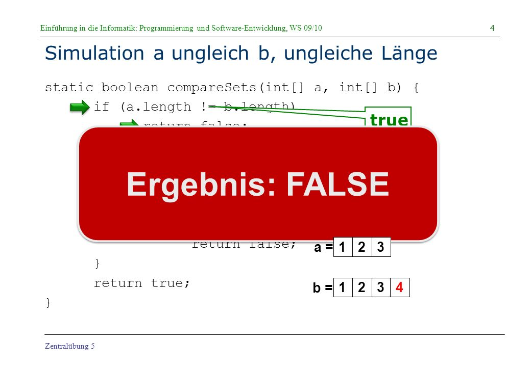 Einführung in die Informatik: Programmierung und Software-Entwicklung, WS 09/10 Zentralübung 5 Simulation a ungleich b, a[0] nicht in b static boolean compareSets(int[] a, int[] b) { if (a.length != b.length) return false; for (int i = 0; i < a.length; i++) { int j = 0; while (j < b.length && b[j] != a[i]) j++; if (j == b.length) return false; } return true; } 5 123 a = b = 423 VERGLEICHE = 0