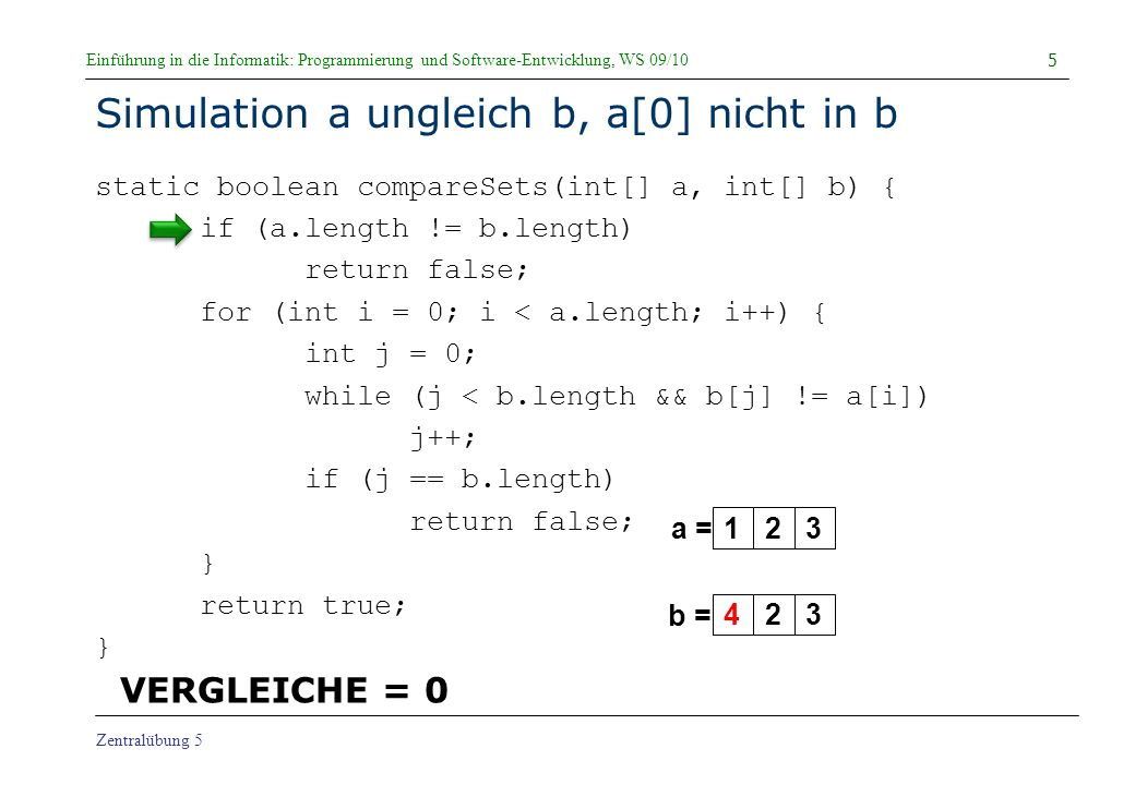 Einführung in die Informatik: Programmierung und Software-Entwicklung, WS 09/10 Zentralübung 5 Simulation a ungleich b, a[0] nicht in b static boolean compareSets(int[] a, int[] b) { if (a.length != b.length) return false; for (int i = 0; i < a.length; i++) { int j = 0; while (j < b.length && b[j] != a[i]) j++; if (j == b.length) return false; } return true; } 5 123 a = b = 423 VERGLEICHE = 0