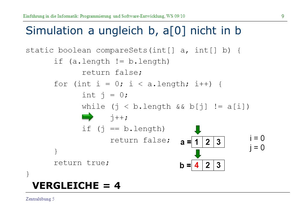 Einführung in die Informatik: Programmierung und Software-Entwicklung, WS 09/10 Zentralübung 5 Simulation a ungleich b, a[0] nicht in b static boolean compareSets(int[] a, int[] b) { if (a.length != b.length) return false; for (int i = 0; i < a.length; i++) { int j = 0; while (j < b.length && b[j] != a[i]) j++; if (j == b.length) return false; } return true; } 9 a = b = i = 0 j = 0 123423 VERGLEICHE = 4