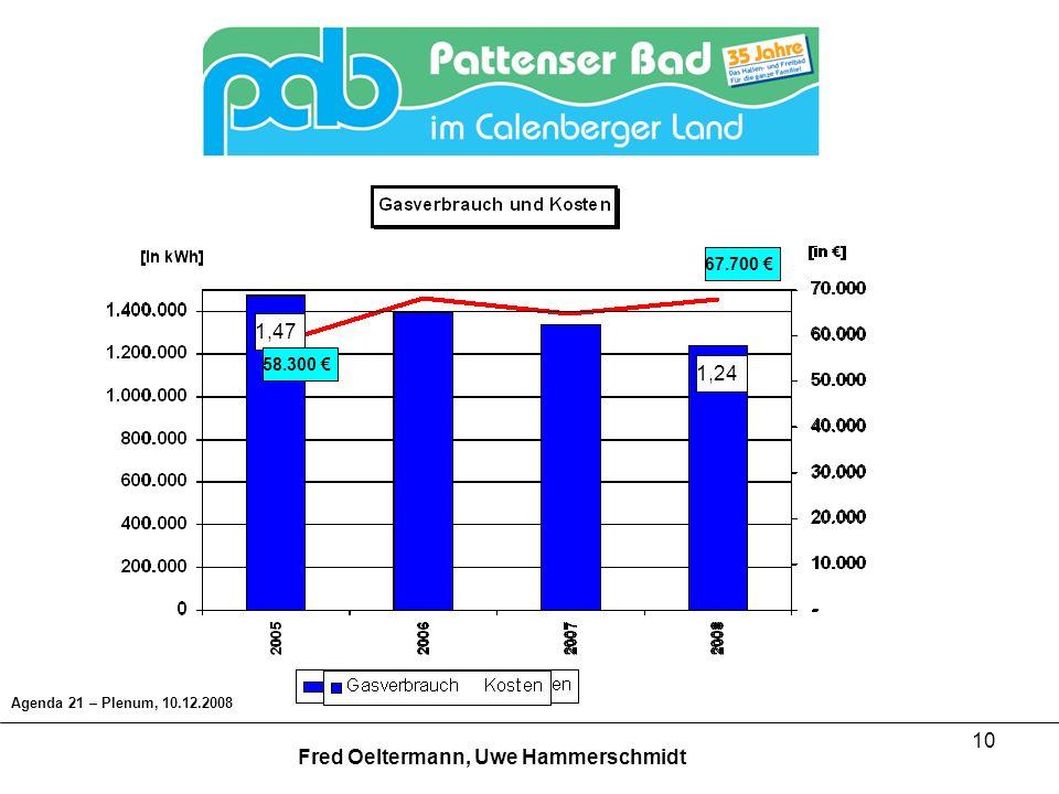 10 1,47 1,24 58.300 67.700 Agenda 21 – Plenum, 10.12.2008 Fred Oeltermann, Uwe Hammerschmidt