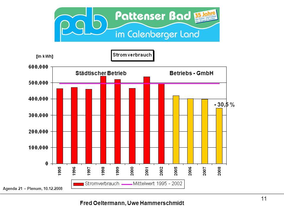 11 - 30,5 % Städtischer BetriebBetriebs - GmbH Agenda 21 – Plenum, 10.12.2008 Fred Oeltermann, Uwe Hammerschmidt