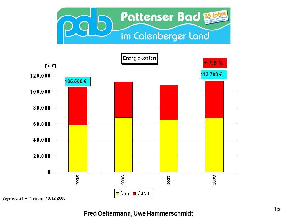 15 105.500 113.700 Agenda 21 – Plenum, 10.12.2008 Fred Oeltermann, Uwe Hammerschmidt + 7,8 %