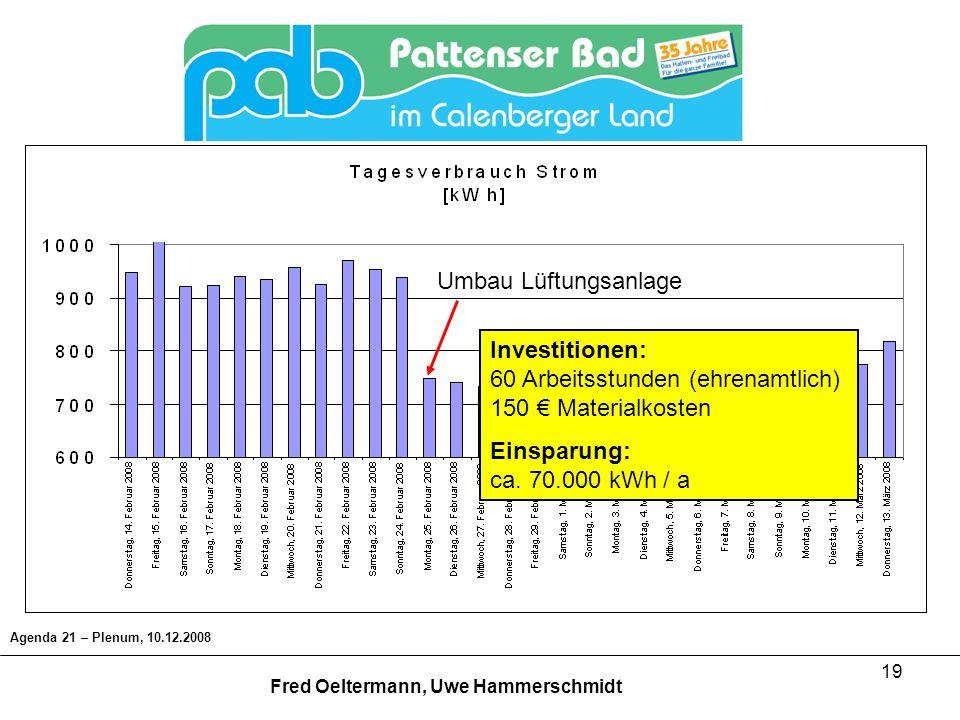 19 Agenda 21 – Plenum, 10.12.2008 Fred Oeltermann, Uwe Hammerschmidt Umbau Lüftungsanlage Investitionen: 60 Arbeitsstunden (ehrenamtlich) 150 Material