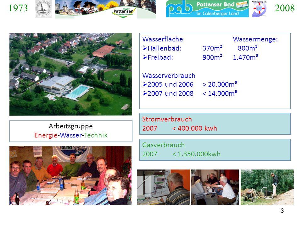 14 -16,3 % Agenda 21 – Plenum, 10.12.2008 Fred Oeltermann, Uwe Hammerschmidt