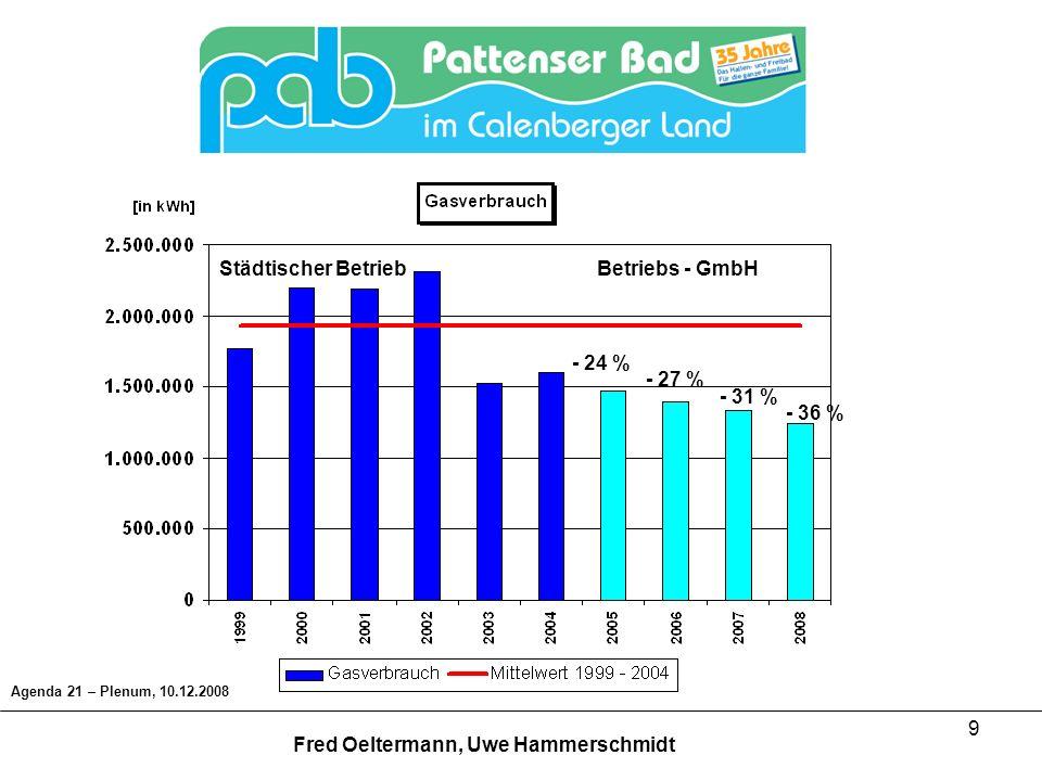 20 Agenda 21 – Plenum, 10.12.2008 Fred Oeltermann, Uwe Hammerschmidt Fazit: - Reduzierung des Gasverbrauches um 16 % gegenüber 2005 (- 35 % städt.