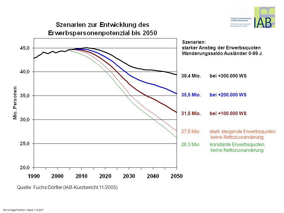Ppt/Vorträge/Frankfurt Ältere 11.5.2007 Quelle: Fuchs/Dörfler (IAB-Kurzbericht 11/2005) 35,5 Mio. bei +200.000 WS 31,5 Mio. bei +100.000 WS 27,6 Mio.