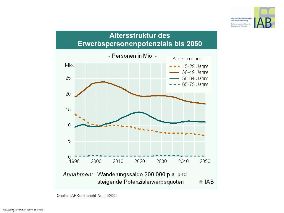 Ppt/Vorträge/Frankfurt Ältere 11.5.2007 Quelle: IABKurzbericht Nr. 11/2005