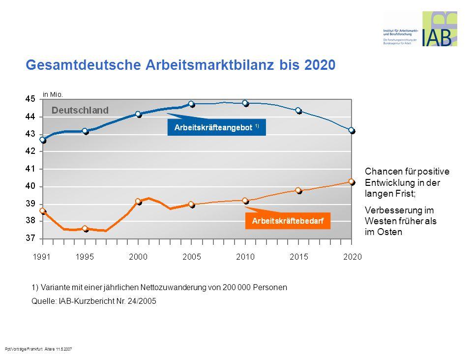 Ppt/Vorträge/Frankfurt Ältere 11.5.2007 Chancen für positive Entwicklung in der langen Frist; Verbesserung im Westen früher als im Osten Gesamtdeutsch