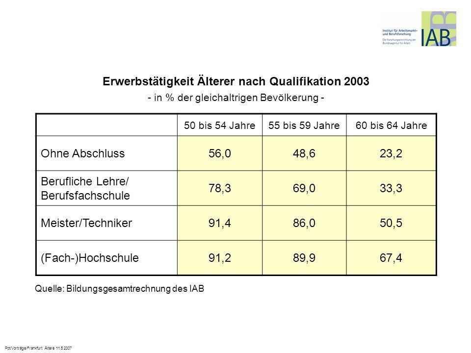 Ppt/Vorträge/Frankfurt Ältere 11.5.2007 Erwerbstätigkeit Älterer nach Qualifikation 2003 - in % der gleichaltrigen Bevölkerung - 50 bis 54 Jahre55 bis