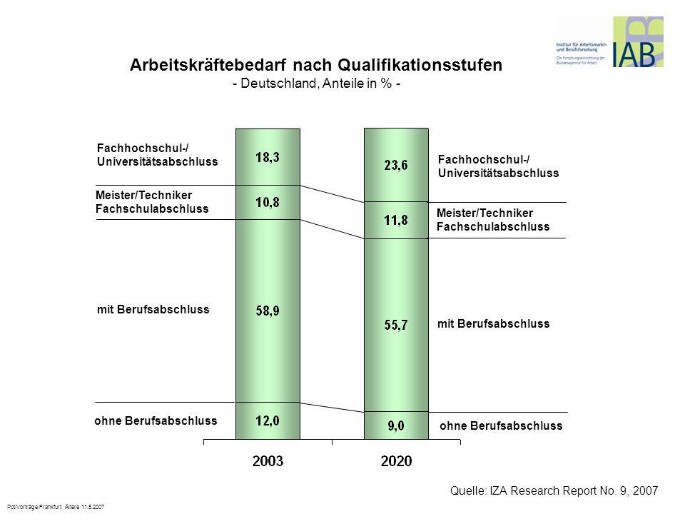 Ppt/Vorträge/Frankfurt Ältere 11.5.2007 Arbeitskräftebedarf nach Qualifikationsstufen - Deutschland, Anteile in % - Fachhochschul-/ Universitätsabschl