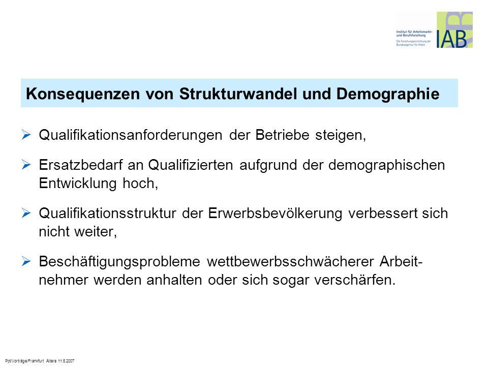 Ppt/Vorträge/Frankfurt Ältere 11.5.2007 Qualifikationsanforderungen der Betriebe steigen, Ersatzbedarf an Qualifizierten aufgrund der demographischen
