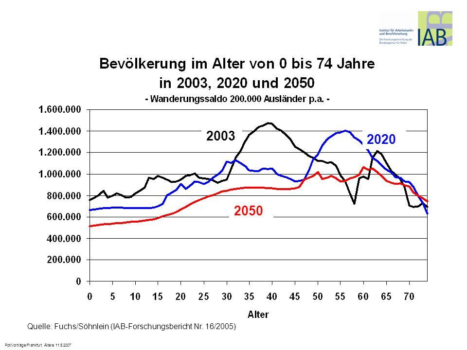 Ppt/Vorträge/Frankfurt Ältere 11.5.2007 2003 2020 2050 Quelle: Fuchs/Söhnlein (IAB-Forschungsbericht Nr. 16/2005)