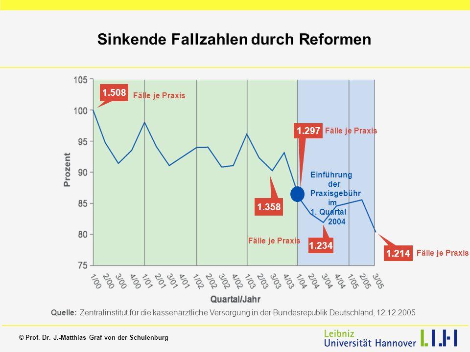 © Prof. Dr. J.-Matthias Graf von der Schulenburg Sinkende Fallzahlen durch Reformen 1.508 1.358 1.297 1.234 1.214 Fälle je Praxis Einführung der Praxi