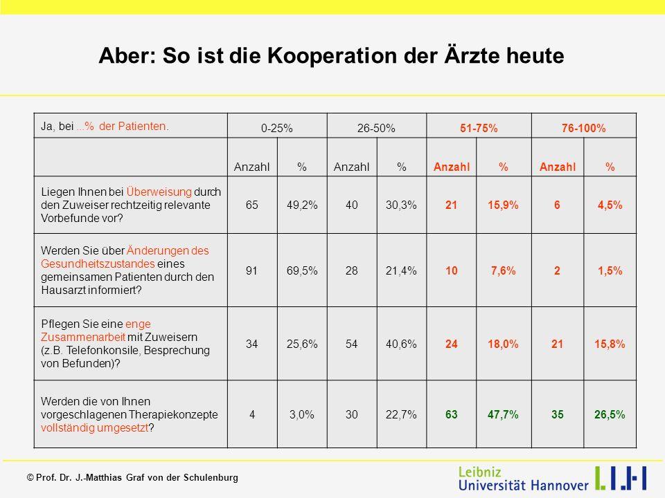 © Prof. Dr. J.-Matthias Graf von der Schulenburg Aber: So ist die Kooperation der Ärzte heute Ja, bei...% der Patienten. 0-25%26-50%51-75%76-100% Anza