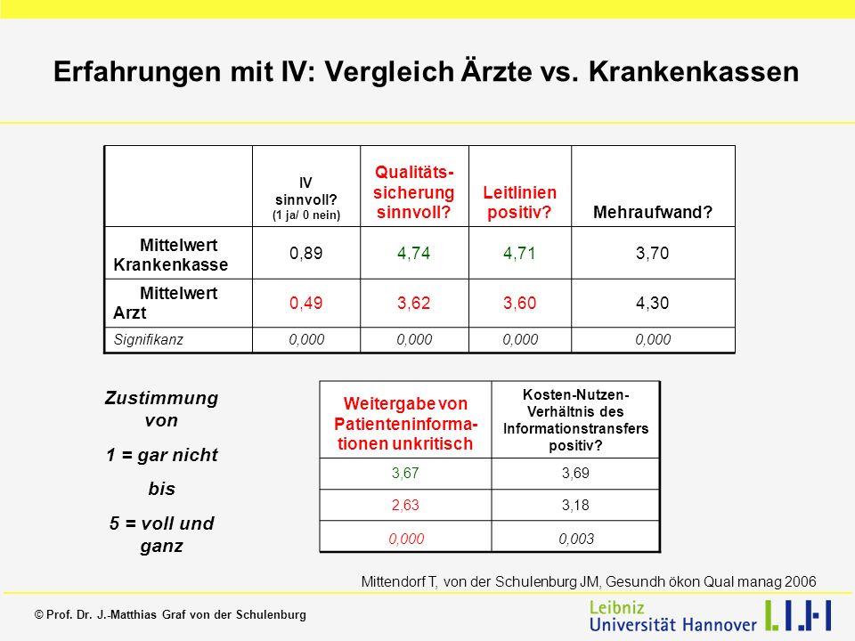 Erfahrungen mit IV: Vergleich Ärzte vs. Krankenkassen IV sinnvoll? (1 ja/ 0 nein) Qualitäts- sicherung sinnvoll? Leitlinien positiv?Mehraufwand? Mitte