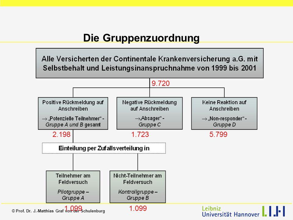 © Prof. Dr. J.-Matthias Graf von der Schulenburg 9.720 2.1981.7235.799 1.099 Die Gruppenzuordnung