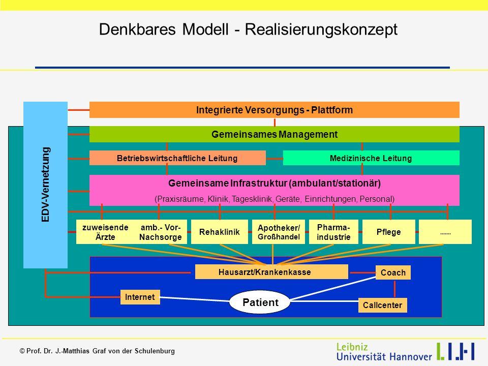 © Prof. Dr. J.-Matthias Graf von der Schulenburg Denkbares Modell - Realisierungskonzept Integrierte Versorgungs - Plattform Gemeinsames Management Be