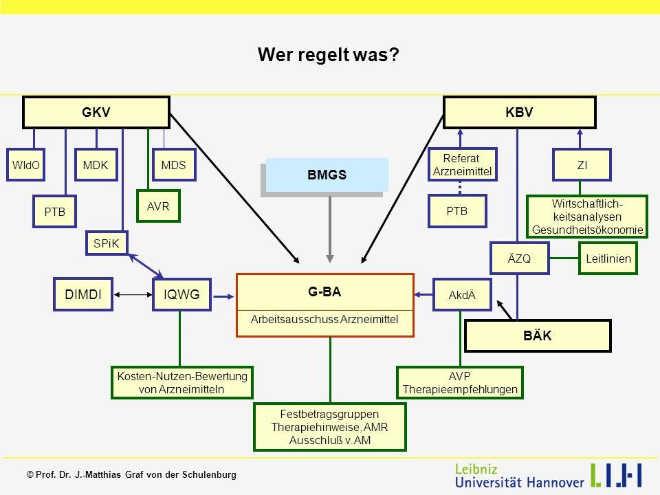 © Prof. Dr. J.-Matthias Graf von der Schulenburg Wer regelt was? G-BA Arbeitsausschuss Arzneimittel GKVKBV Referat Arzneimittel PTB ÄZQ ZI BÄK Wirtsch