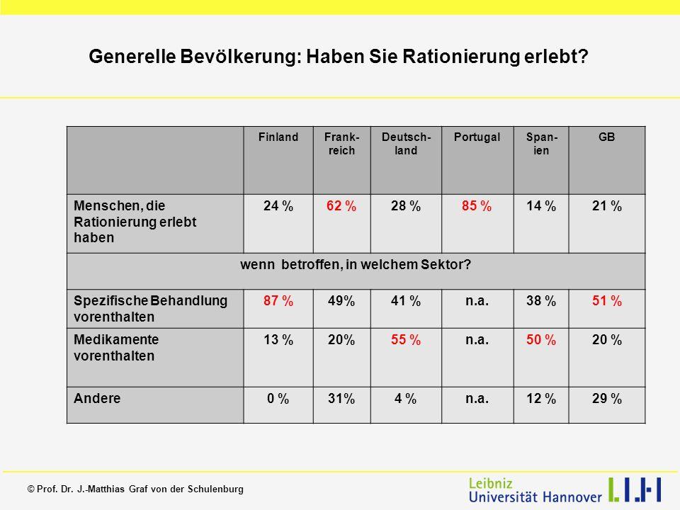 © Prof. Dr. J.-Matthias Graf von der Schulenburg Generelle Bevölkerung: Haben Sie Rationierung erlebt? FinlandFrank- reich Deutsch- land PortugalSpan-