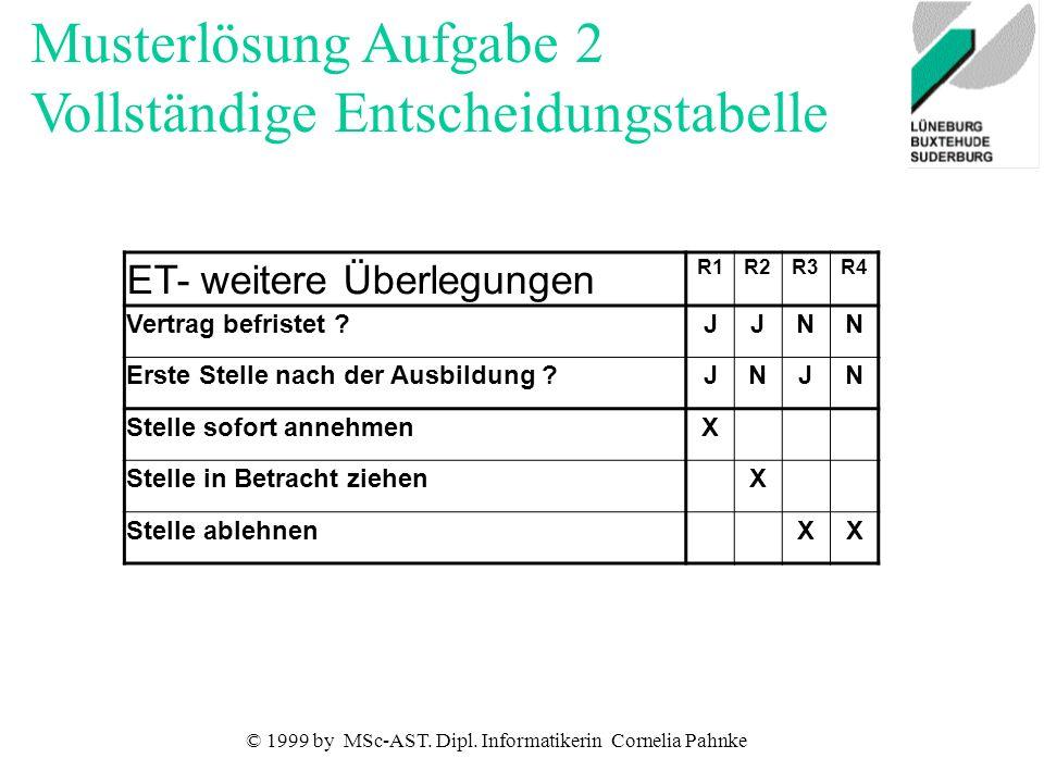 © 1999 by MSc-AST. Dipl. Informatikerin Cornelia Pahnke ET- weitere Überlegungen R1R2R3R4 Vertrag befristet ?JJNN Erste Stelle nach der Ausbildung ?JN
