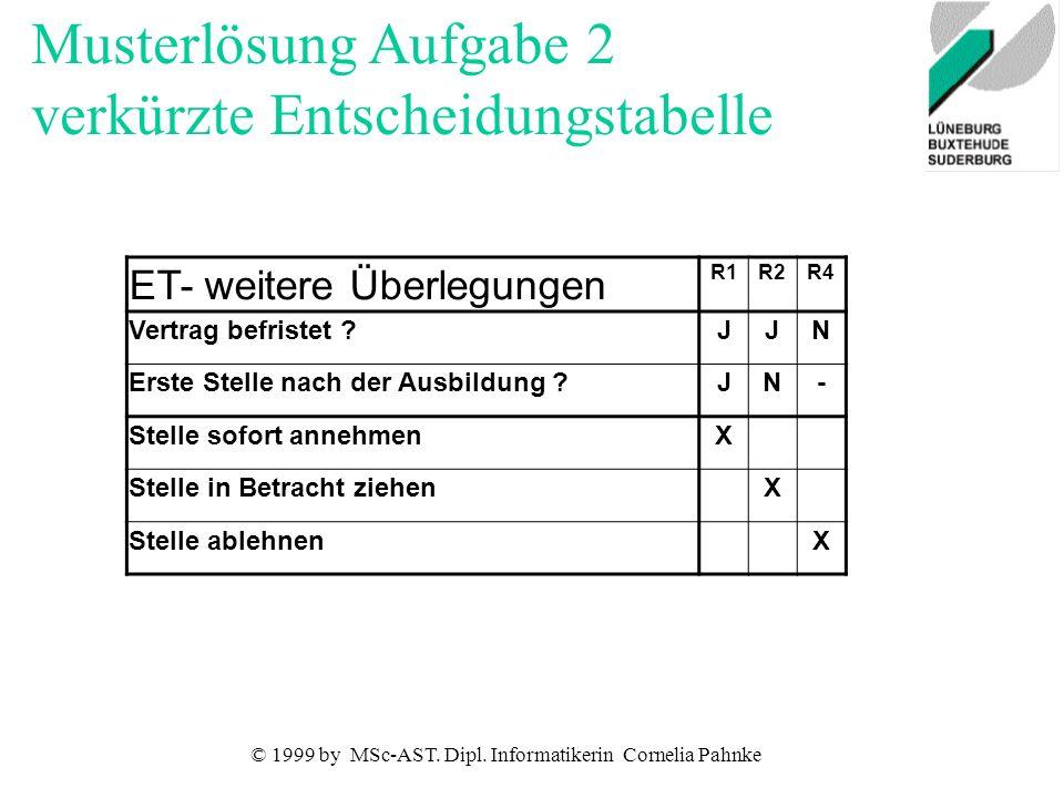 © 1999 by MSc-AST. Dipl. Informatikerin Cornelia Pahnke ET- weitere Überlegungen R1R2R4 Vertrag befristet ?JJN Erste Stelle nach der Ausbildung ?JN- S