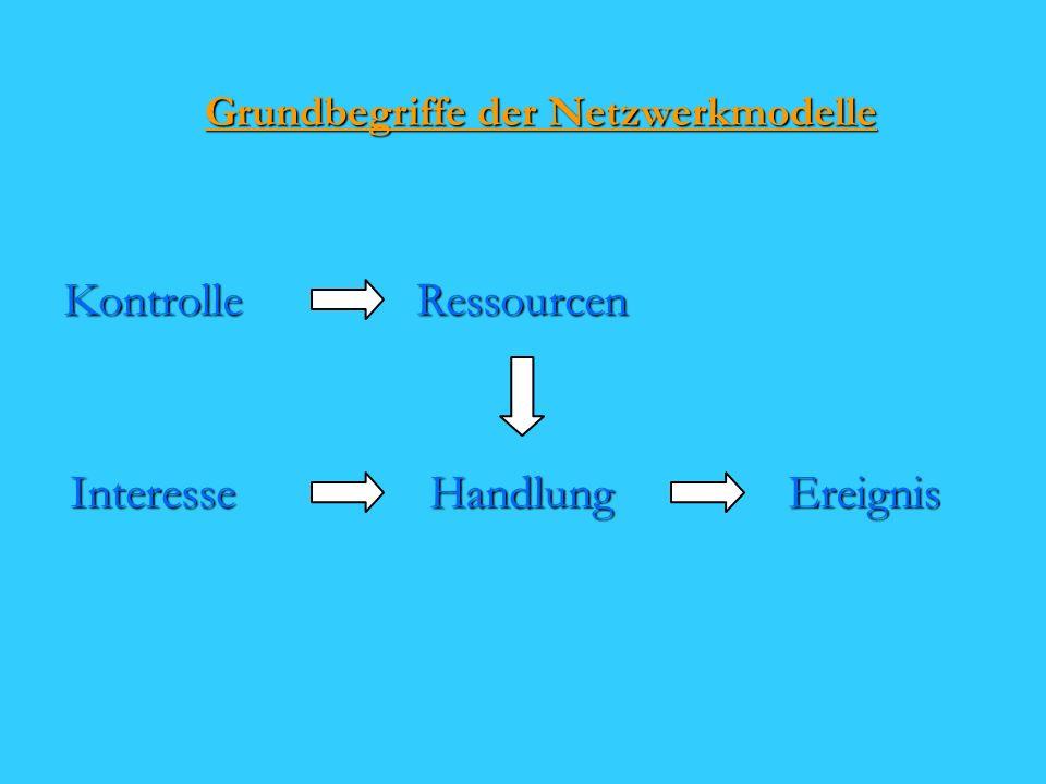 Grundbegriffe der Netzwerkmodelle InteresseHandlungEreignisRessourcenKontrolle