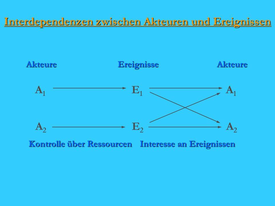 Interdependenzen zwischen Akteuren und Ereignissen AkteureAkteureEreignisse A1A1 A1A1 E1E1 A2A2 A2A2 E2E2 Kontrolle über Ressourcen Interesse an Ereignissen