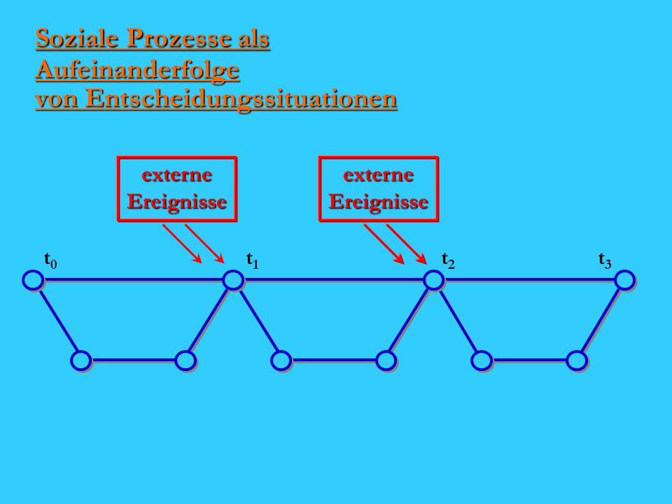 Soziale Prozesse als Aufeinanderfolge von Entscheidungssituationen t1t1 t0t0 t3t3 t2t2 externe Ereignisse