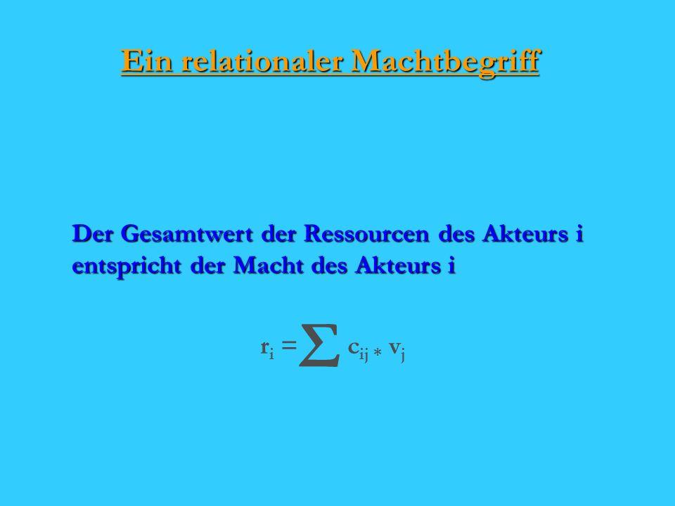 Ein relationaler Machtbegriff Der Gesamtwert der Ressourcen des Akteurs i entspricht der Macht des Akteurs i Σ c ij * v j r i =