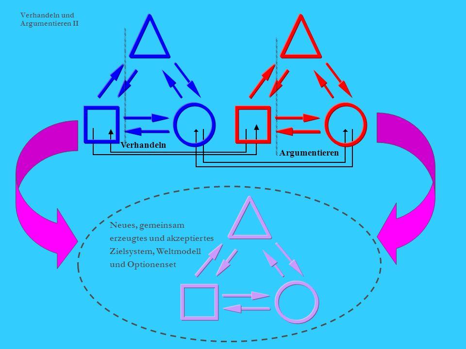 Verhandeln Argumentieren Neues, gemeinsam erzeugtes und akzeptiertes Zielsystem, Weltmodell und Optionenset Verhandeln und Argumentieren II