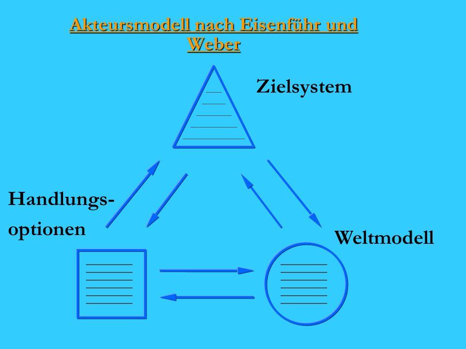 Akteursmodell nach Eisenführ und Weber Handlungs- optionen Weltmodell Zielsystem