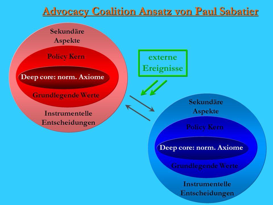 Advocacy Coalition Ansatz von Paul Sabatier Deep core: norm.