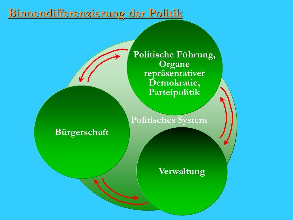Binnendifferenzierung der Politik Politisches System Verwaltung Bürgerschaft Politische Führung, Organe repräsentativer Demokratie, Parteipolitik
