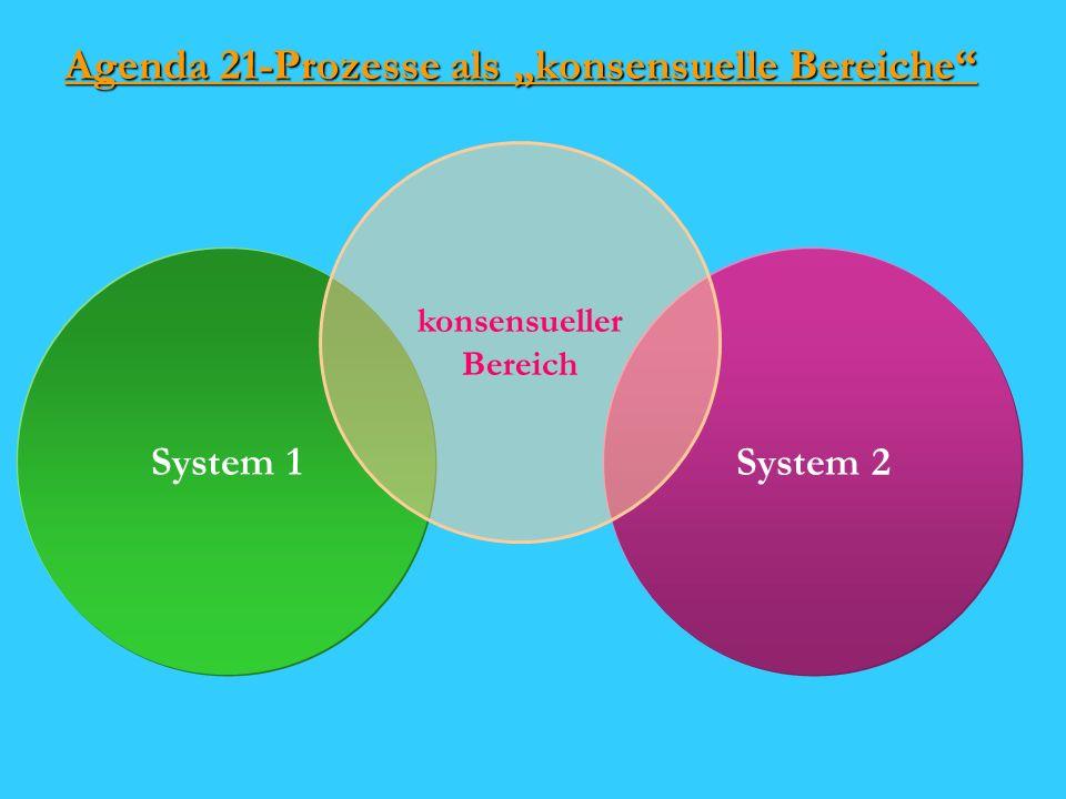 Agenda 21-Prozesse als konsensuelle Bereiche System 1 System 2 konsensueller Bereich