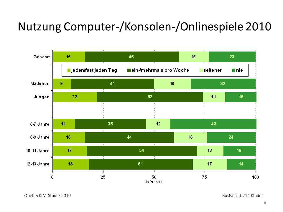 Nutzung Computer-/Konsolen-/Onlinespiele 2010 Quelle: KIM-Studie 2010Basis: n=1.214 Kinder 8