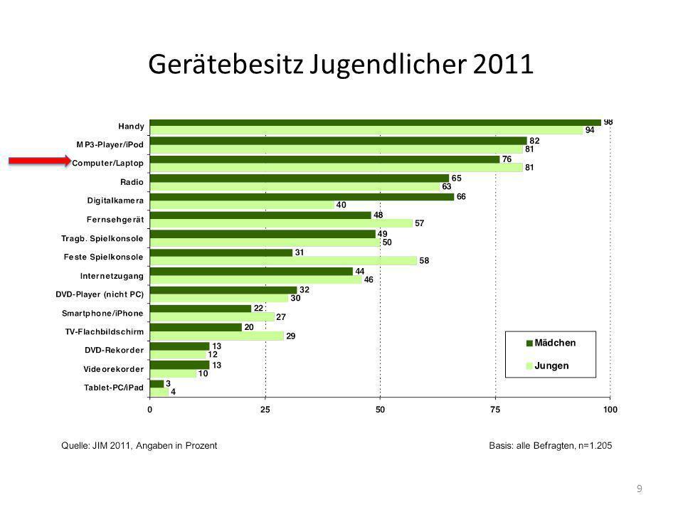 Gerätebesitz Jugendlicher 2011 9