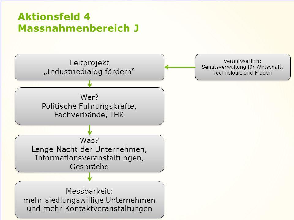 Aktionsfeld 4 Massnahmenbereich J Leitprojekt Industriedialog fördern Leitprojekt Industriedialog fördern Wer.