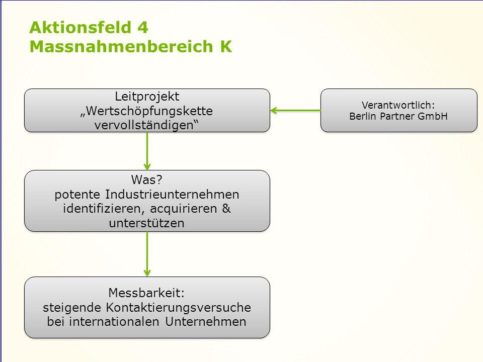Aktionsfeld 4 Massnahmenbereich K Leitprojekt Wertschöpfungskette vervollständigen Leitprojekt Wertschöpfungskette vervollständigen Was.