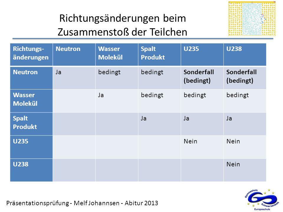 Präsentationsprüfung - Melf Johannsen - Abitur 2013 Richtungsänderungen beim Zusammenstoß der Teilchen Richtungs- änderungen NeutronWasser Molekül Spa