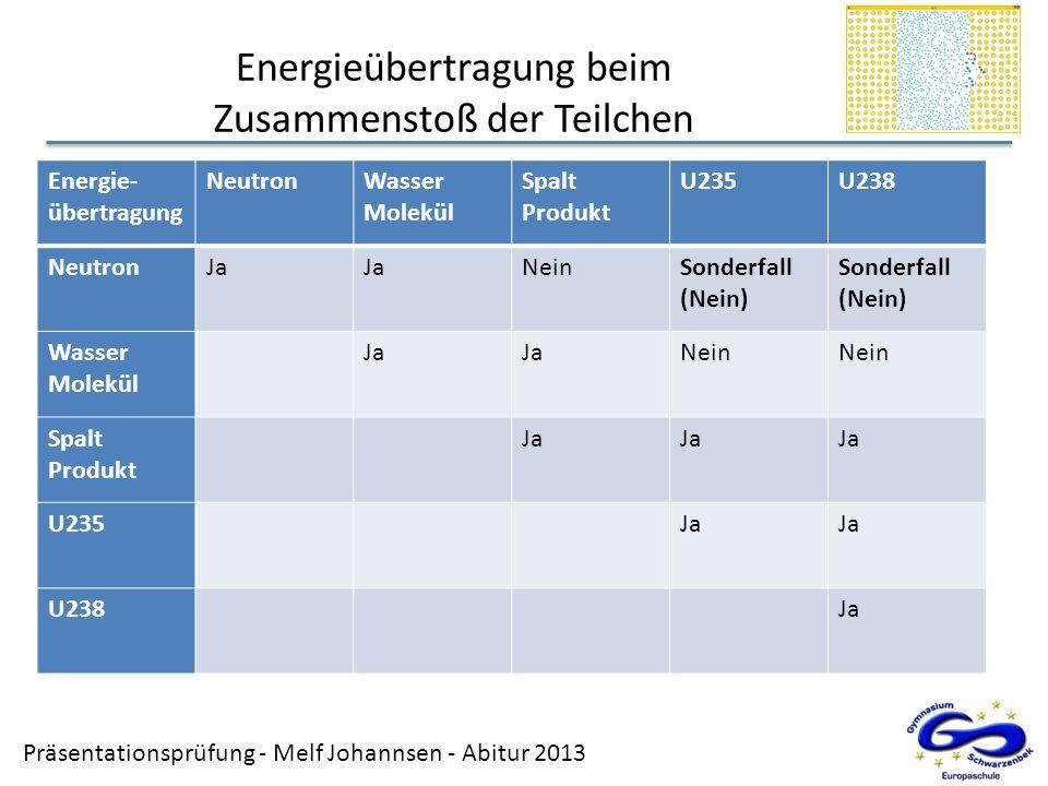 Präsentationsprüfung - Melf Johannsen - Abitur 2013 Energieübertragung beim Zusammenstoß der Teilchen Energie- übertragung NeutronWasser Molekül Spalt