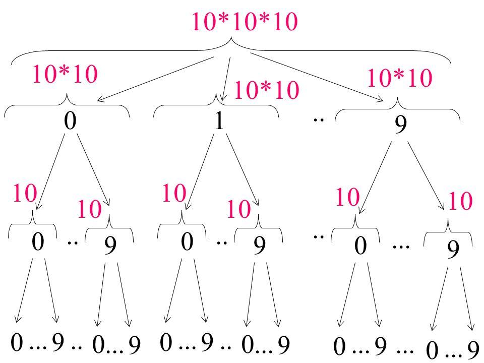 Aufgabe (Zahlenrätsel): gleiche Buchstaben - gleiche Ziffern, verschiedene Buchstaben - verschiedene Ziffern send + more ------ money