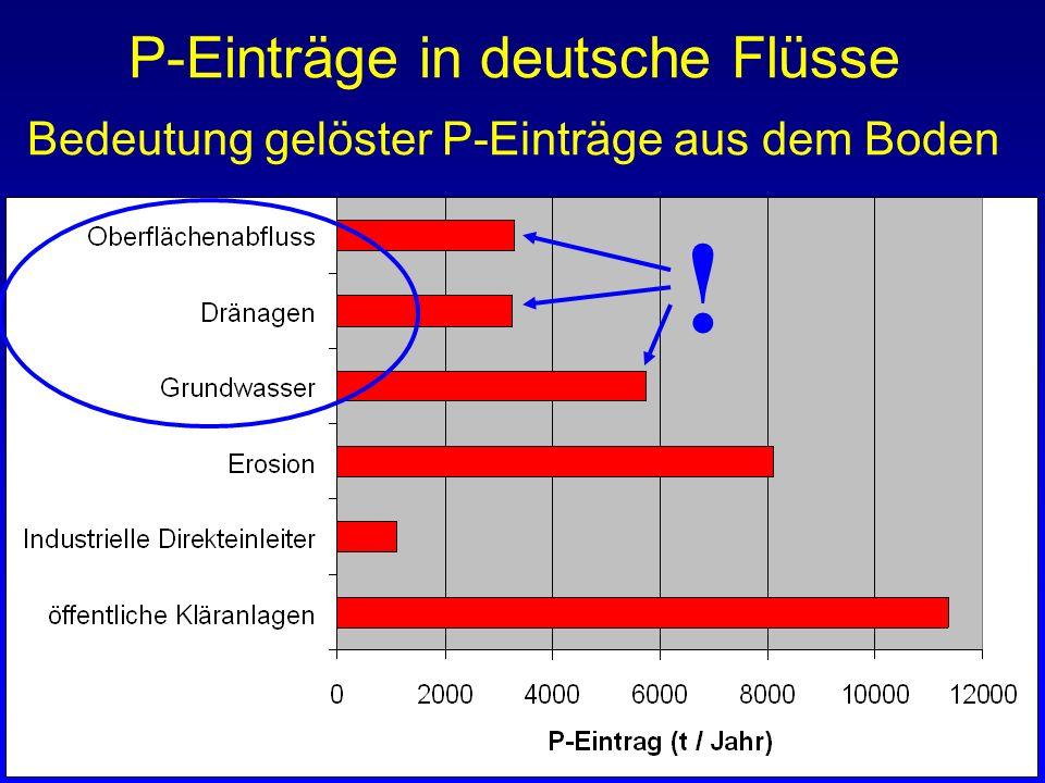 ! P-Einträge in deutsche Flüsse Bedeutung gelöster P-Einträge aus dem Boden