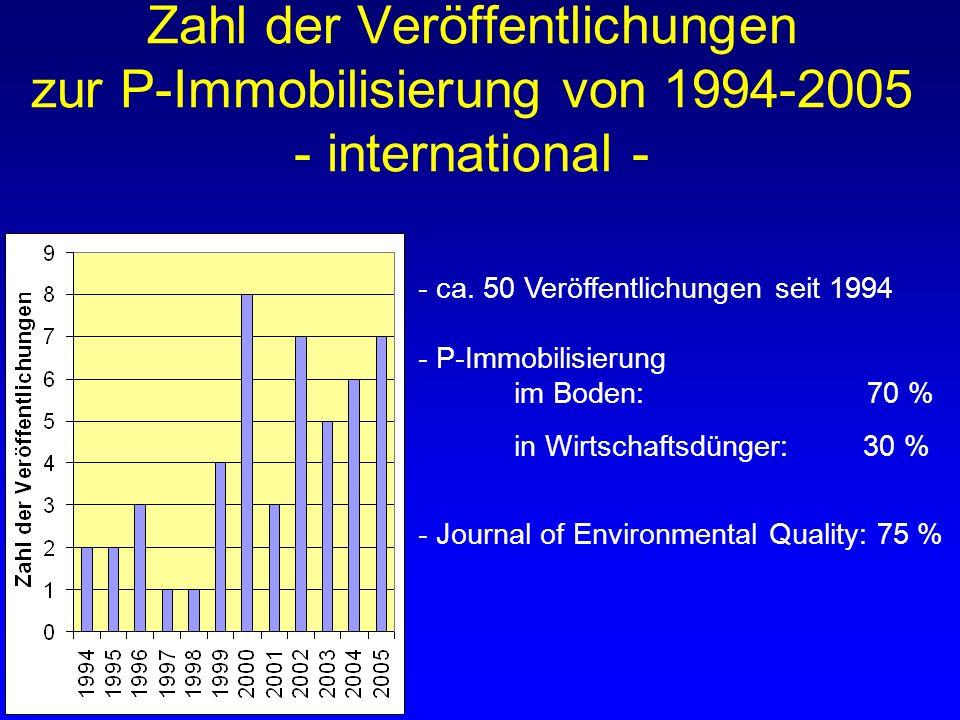 Zahl der Veröffentlichungen zur P-Immobilisierung von 1994-2005 - international - - ca. 50 Veröffentlichungen seit 1994 - P-Immobilisierung im Boden: