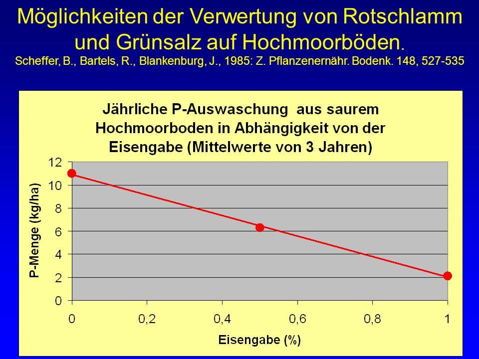 Möglichkeiten der Verwertung von Rotschlamm und Grünsalz auf Hochmoorböden. Scheffer, B., Bartels, R., Blankenburg, J., 1985: Z. Pflanzenernähr. Boden