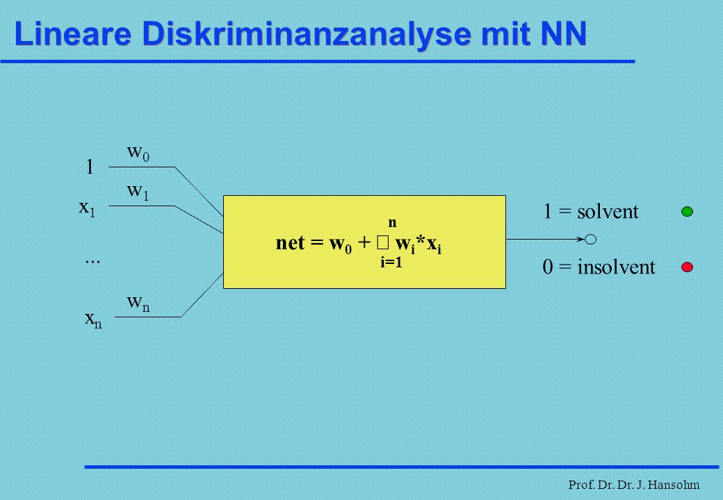 Prof. Dr. Dr. J. Hansohm Delta Lernregel - Vorgehensweise l Initialisierung: Alle Gewichte erhalten zufällige kleine Werte von -0,1 bis +0,1 l Anlegen