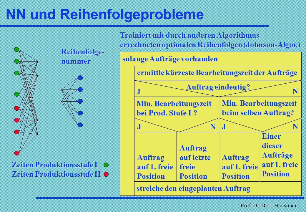 Prof. Dr. Dr. J. Hansohm NN und Kursprognose Beispiel: Eingabe - 20 fortlaufende Tageskurse Ausgabe - 3 darauf folgende Tageskurse Lernen jeweils an a