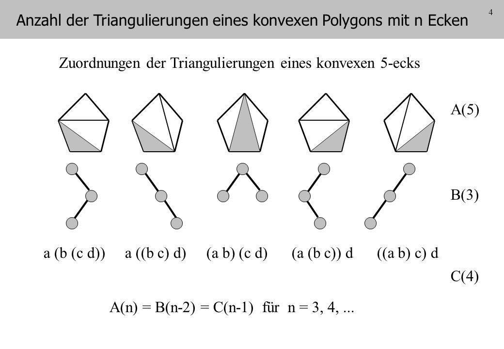 4 Zuordnungen der Triangulierungen eines konvexen 5-ecks a (b (c d))a ((b c) d)(a b) (c d)(a (b c)) d((a b) c) d C(4) A(5) B(3) A(n) = B(n-2) = C(n-1)