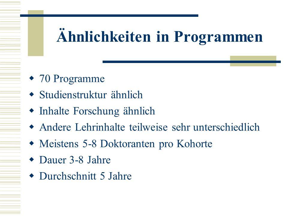 Ähnlichkeiten in Programmen 70 Programme Studienstruktur ähnlich Inhalte Forschung ähnlich Andere Lehrinhalte teilweise sehr unterschiedlich Meistens 5-8 Doktoranten pro Kohorte Dauer 3-8 Jahre Durchschnitt 5 Jahre