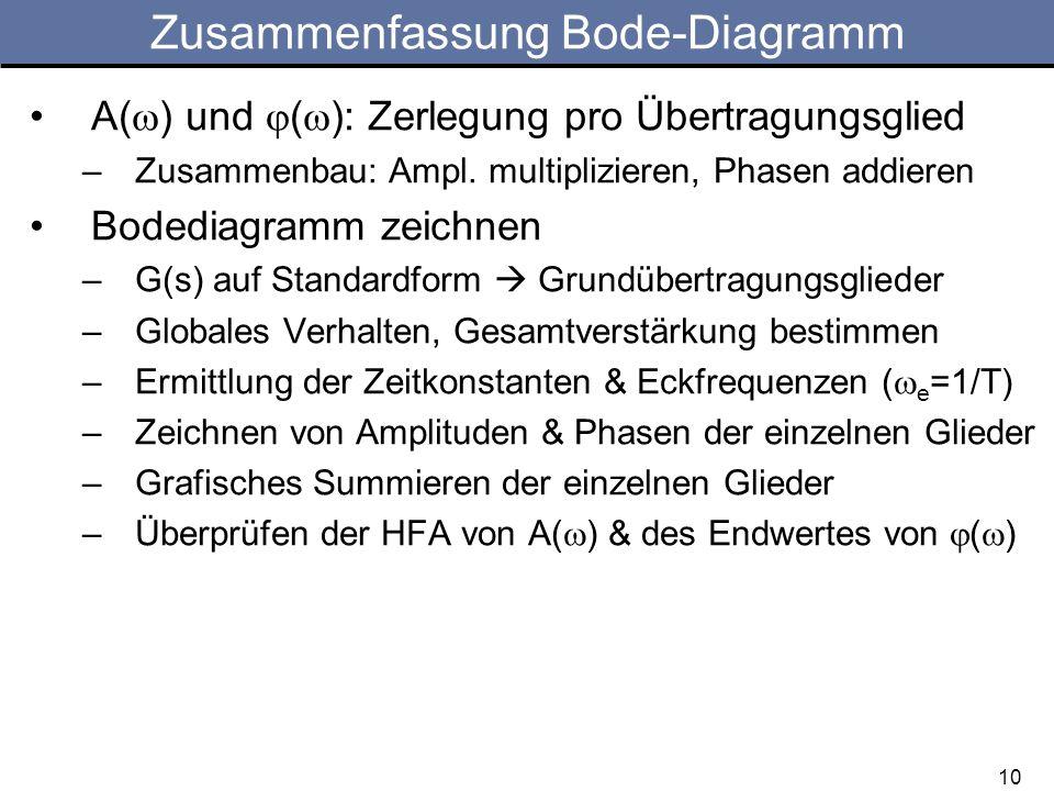 A( ) und ( ): Zerlegung pro Übertragungsglied –Zusammenbau: Ampl. multiplizieren, Phasen addieren Bodediagramm zeichnen –G(s) auf Standardform Grundüb