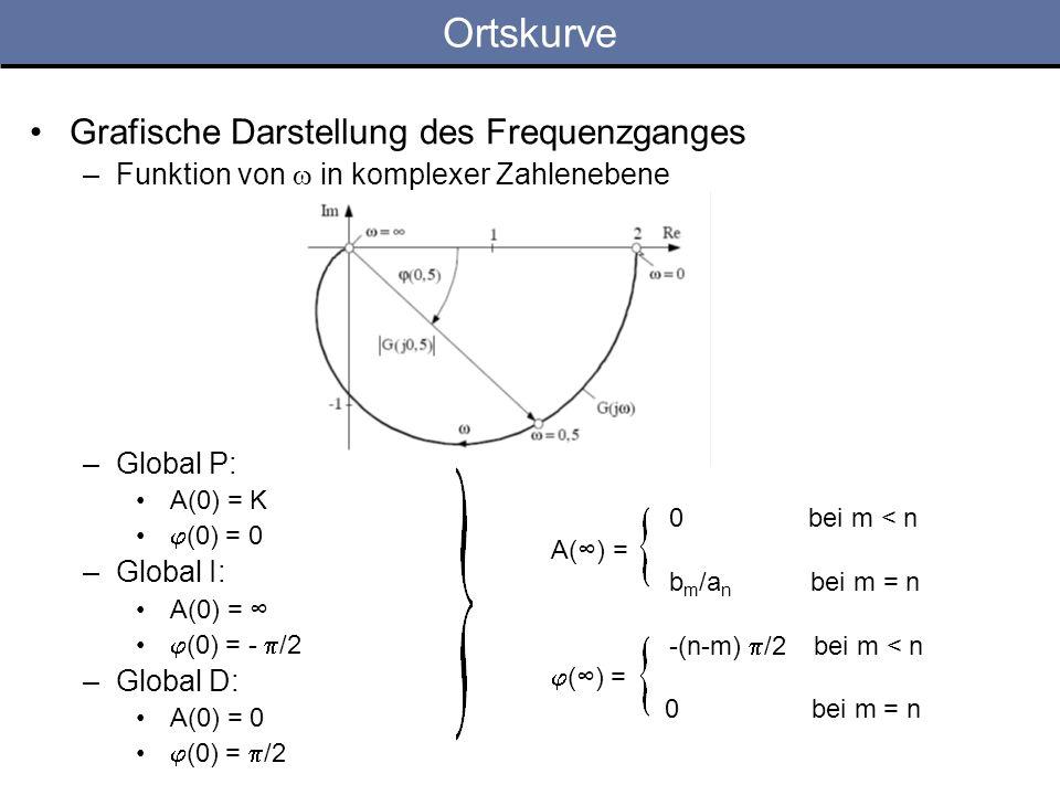 Ortskurve Grafische Darstellung des Frequenzganges –Funktion von in komplexer Zahlenebene –Global P: A(0) = K (0) = 0 –Global I: A(0) = (0) = - /2 –Gl
